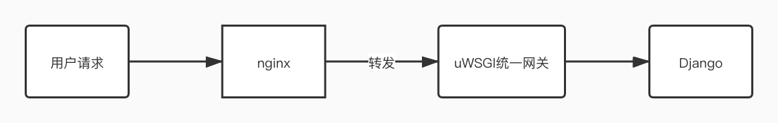 Docker + uWSGI + nginx + MySQL + Django 论Django Web生产环境的最佳搭配